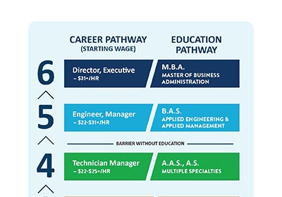 Manufacturing Career Pathway ladder graph